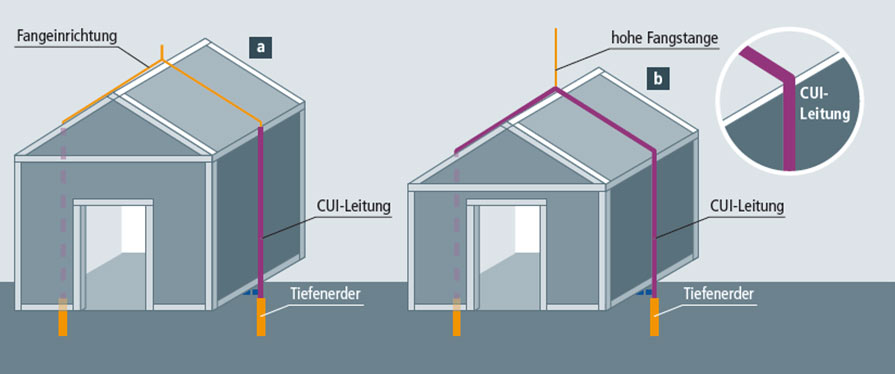 blitzschutz peter gmbh neue anlage stra e 5 76135 karlsruhe blitzschutzsysteme berechnen. Black Bedroom Furniture Sets. Home Design Ideas
